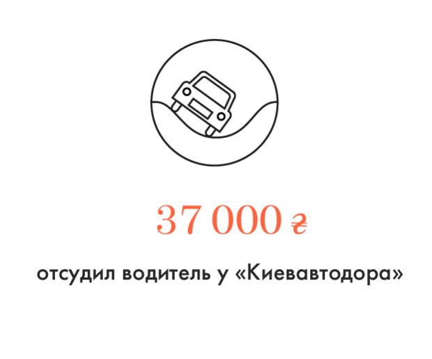 Цифра дня: Сумма компенсации, отсуженная у «Киевавтодора» за повреждённое авто. Зображення № 1.