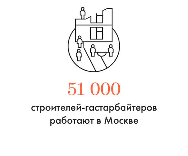 Цифра дня: Сколько строителей-гастарбайтеров работают в Москве. Изображение №1.