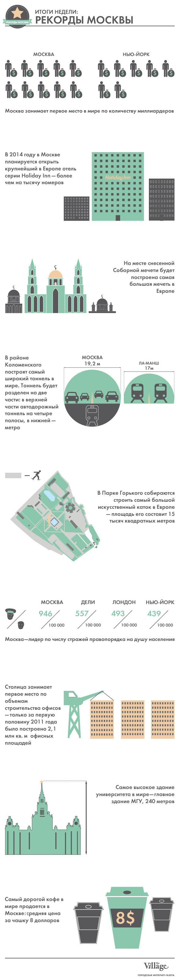 Итоги недели: Рекорды Москвы. Изображение № 1.