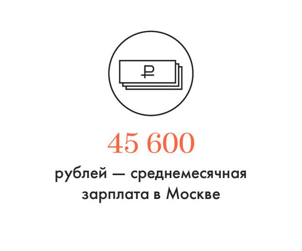 Цифра дня: Средняя зарплата в Москве. Изображение № 1.