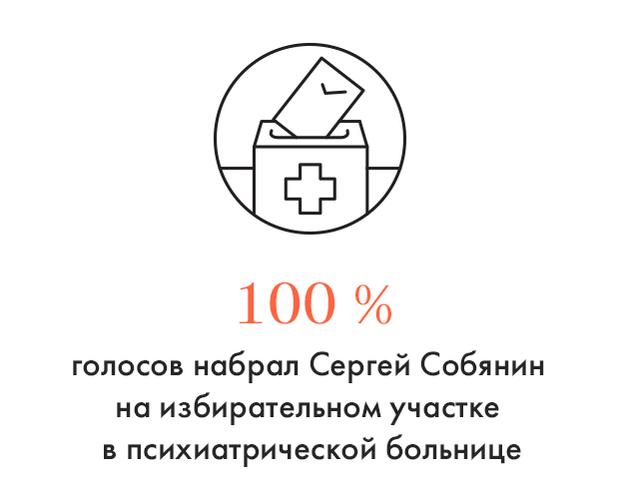 Цифра дня: Сколько голосов набрал Сергей Собянин в психиатрической больнице. Изображение № 1.