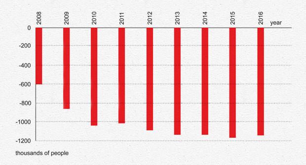 Прогноз Росстата по снижению работоспособного населения (тыс. человек в год). Изображение №4.