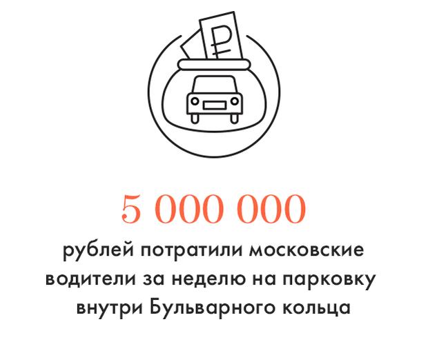 Цифра дня: Сколько принесла платная парковка. Изображение № 1.