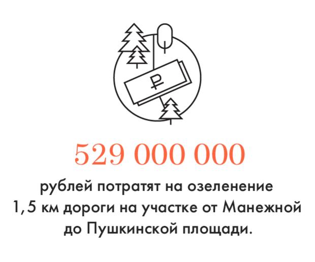 Цифра дня: Сколько потратят наозеленение Тверской. Изображение № 1.
