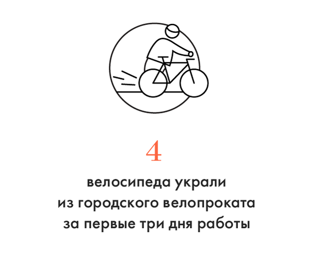 Цифра дня: Похитители велосипедов. Изображение № 1.