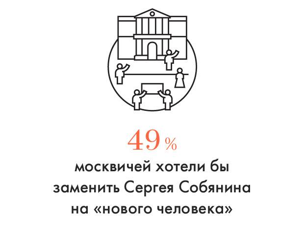 Цифра дня: Половина москвичей хотят нового мэра. Изображение № 1.