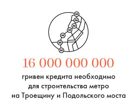 Цифра дня: Сумма кредита на строительство метро и Подольского моста. Зображення № 1.