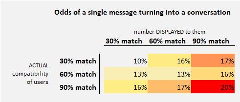 Сервис знакомств OkCupid врал о сексуальной совместимости пользователей. Изображение № 1.