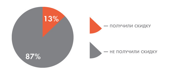 Цифры недели: Цены на жилье в Москве. Изображение № 6.
