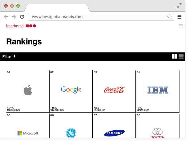 Самые успешные бренды 2014года. Изображение № 1.