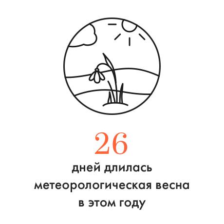 Цифра дня: Длительность самой короткой киевской весны . Зображення № 1.