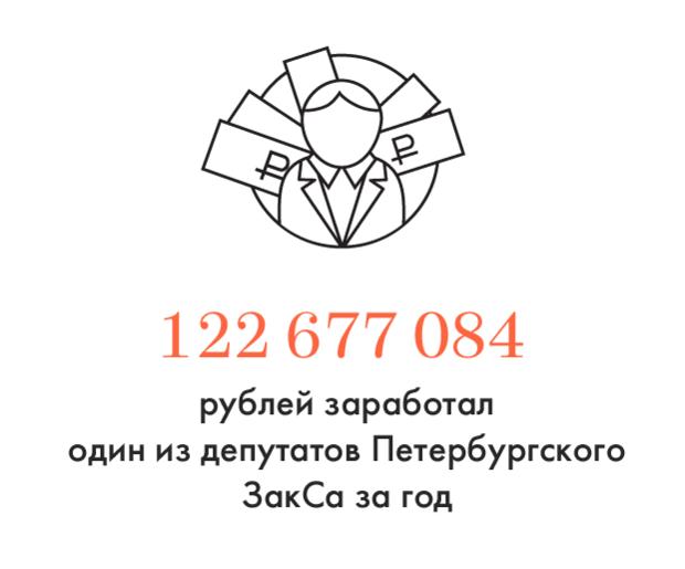 Цифра дня: Доходы депутатов ЗакСа. Изображение № 1.