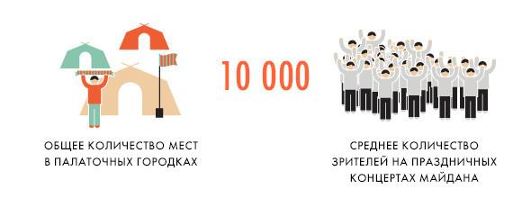 Евротурнир в Киеве: Цифры и факты. Изображение № 7.