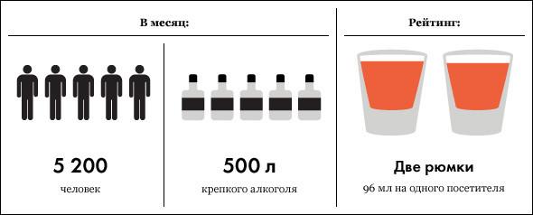 Под градусом: самые алкогольные места Москвы, часть 2. Изображение № 11.