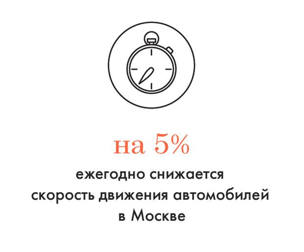Цифра дня: Как замедляется Москва. Изображение №1.