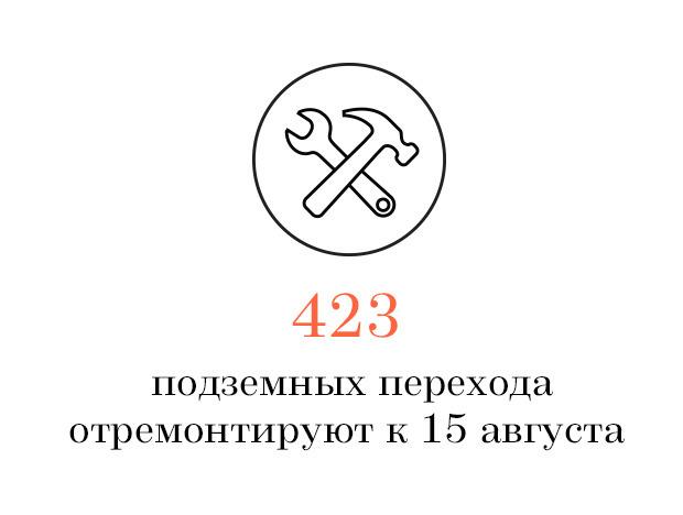 Цифра дня: Массовый ремонт подземных переходов. Изображение № 1.