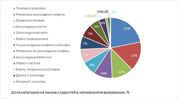 Росстат: НаселениеРФ покупало менее сладостей в 2016