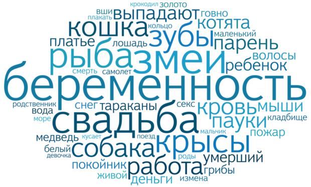 Яндекс посчитал сны петербуржцев. Изображение № 1.