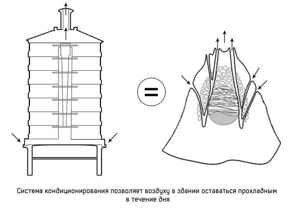 Дизайн от природы: Дом-термитник, жилая дюна и оранжереи в пустыне. Изображение №2.