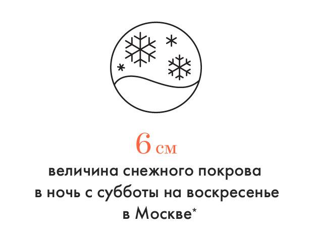*по данным центра погоды «Фобос». Изображение №1.