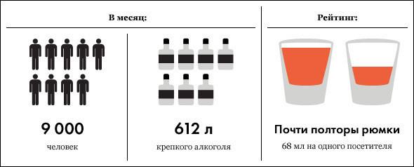 Под градусом: самые алкогольные места Москвы, часть 3. Изображение № 11.