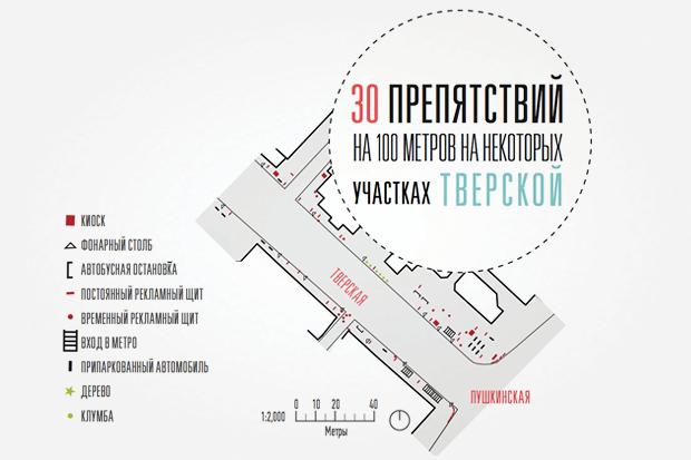 Исследование Яна Гейла: 14 фактов опешеходной Москве. Изображение № 6.