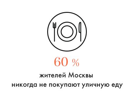 Цифра дня: Сколько москвичей избегают уличной еды. Изображение № 1.