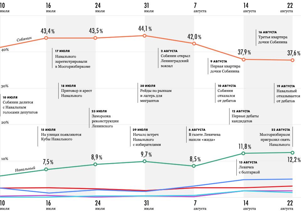 6 кадров: Как меняются рейтинги кандидатов в мэры. Изображение № 2.