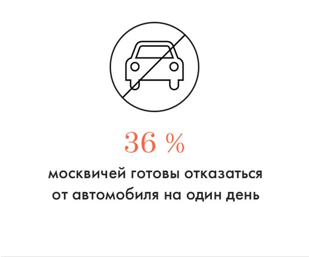 Цифра дня: Сколько москвичей готовы отказаться от автомобиля на день. Изображение № 1.