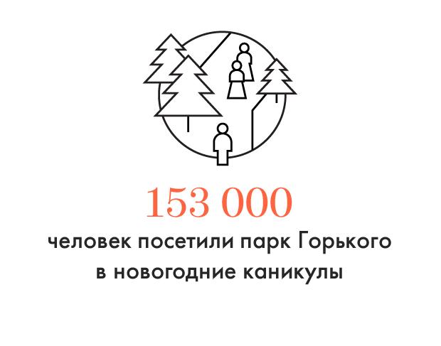 Цифра дня: Сколько человек посетили парк Горького в праздники. Изображение №1.