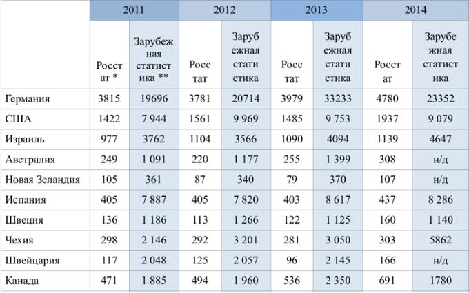 Число эмигрантов из РФ за26 лет составило 4,5 млн человек