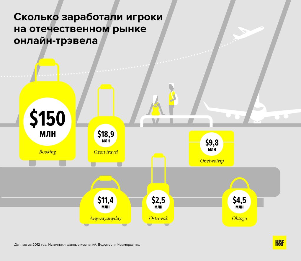 «Островок», жги: Какпродать Россию инвесторам и туристам. Изображение № 3.