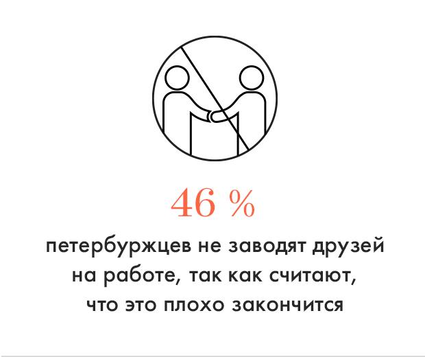Цифра дня: 46 % петербуржцев боятся заводить друзей на работе. Изображение № 1.