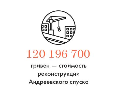 Цифра дня: Стоимость реконструкции Андреевского спуска. Зображення № 1.