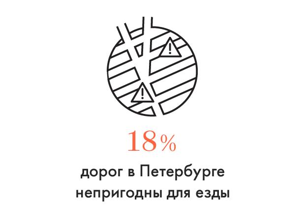 Цифра дня: Сколько дорог в Петербурге непригодно для езды. Изображение № 1.