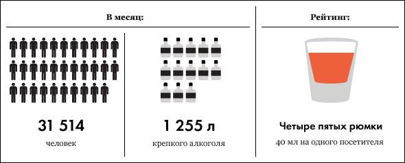 Под градусом: самые алкогольные места Москвы, часть 2. Изображение № 16.