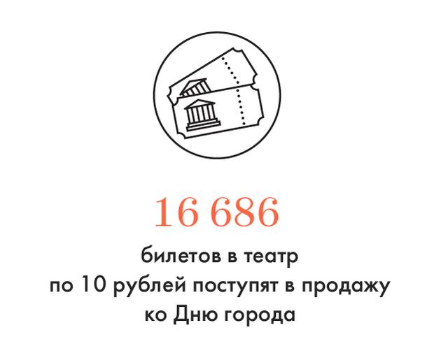 Цифра дня: Количество билетов «В театр за 10 рублей» ко Дню города. Изображение № 1.