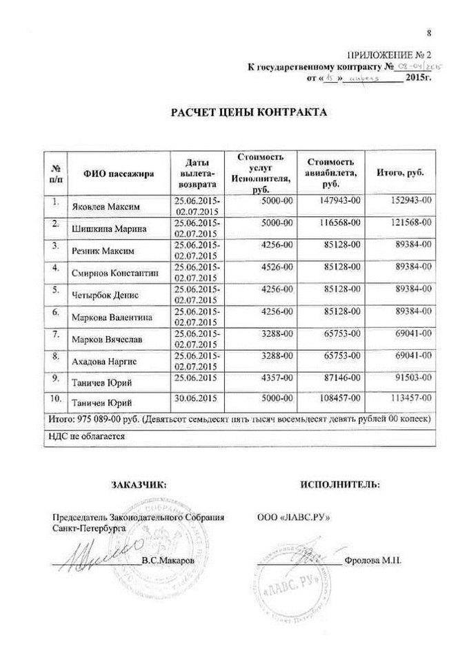 Петербургские депутаты потратили около миллиона набилеты вбизнес-класс доКипра. Изображение № 1.