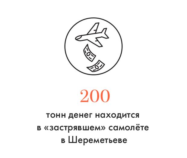 Цифра дня: Сколько тонн денег застряло в Шереметьеве. Изображение № 1.