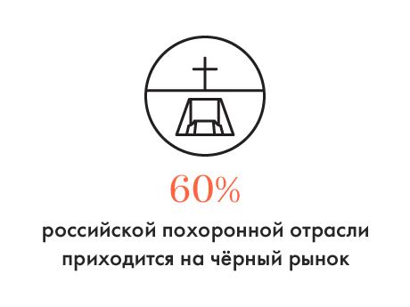 Цифра дня: Доля чёрного рынка в российской похоронной отрасли. Изображение № 1.
