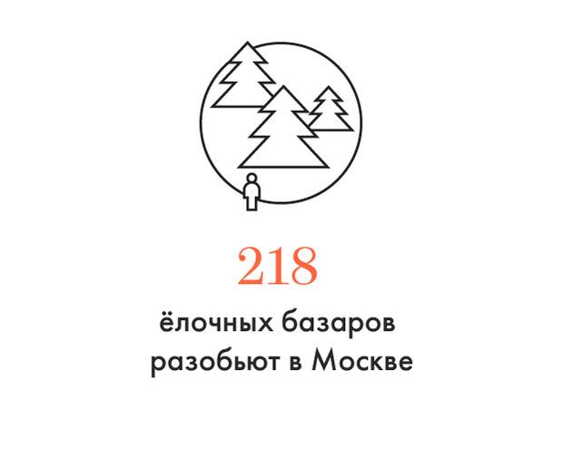 Цифра дня: Сколько ёлочных базаров будет в Москве. Изображение № 1.