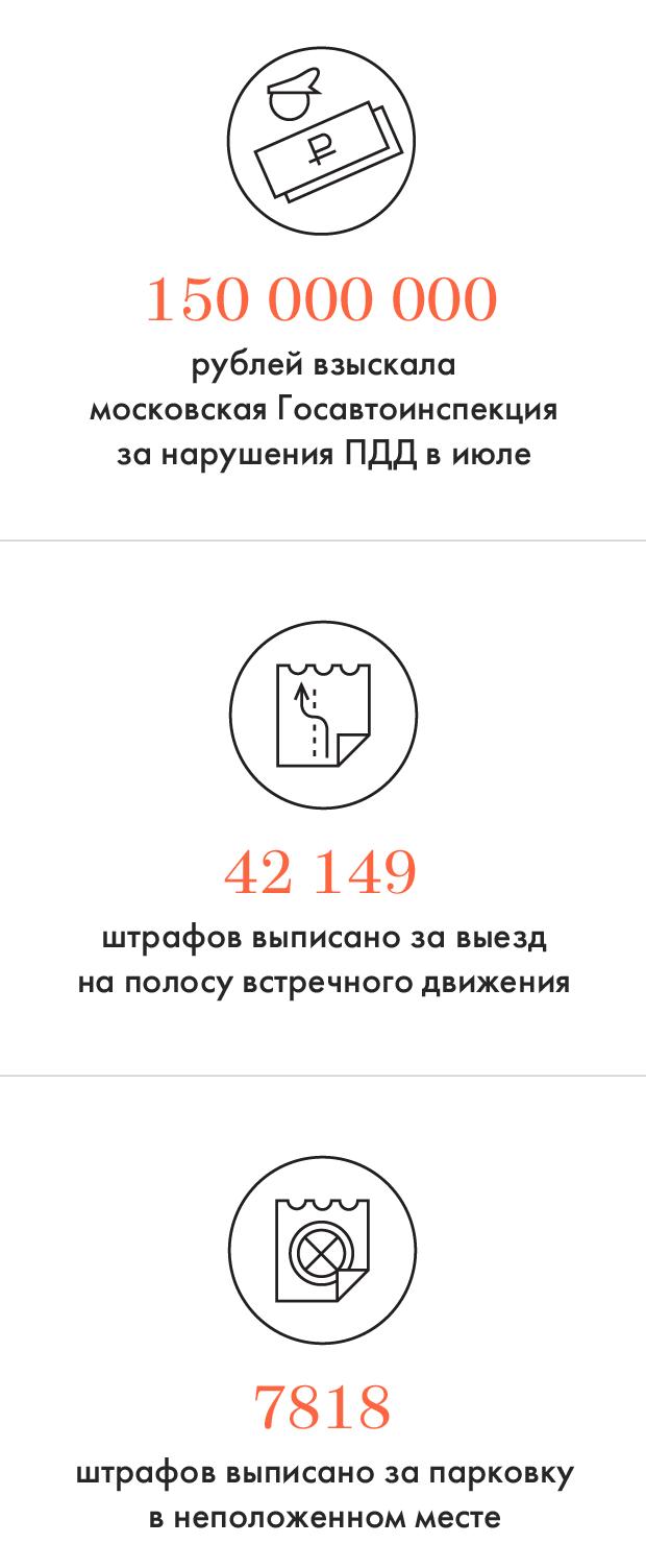 Цифры дня: Первый месяц с новыми штрафами. Изображение №1.