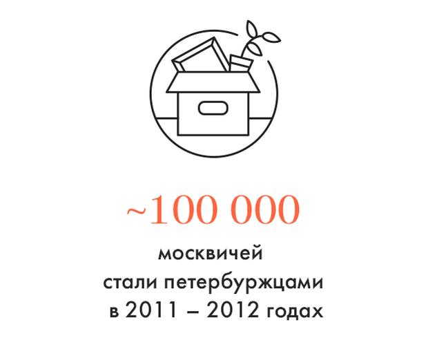 Цифра дня: Сколько москвичей стали петербуржцами. Изображение № 1.
