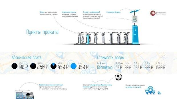 «Велосипедизация» представила проект общественного велопроката. Изображение № 4.
