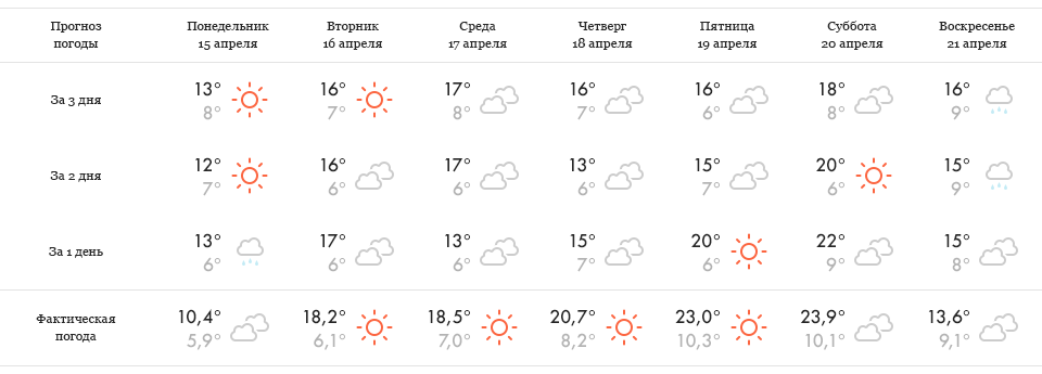 Эксперимент The Village: Какие сайты о погоде точнее. Изображение № 17.