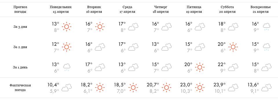 Эксперимент The Village: Какие сайты о погоде точнее. Зображення № 17.