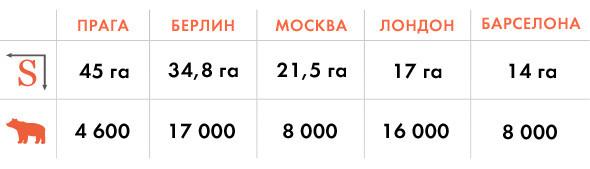 Московский зоопарк предложили перенести в Измайлово. Изображение № 5.
