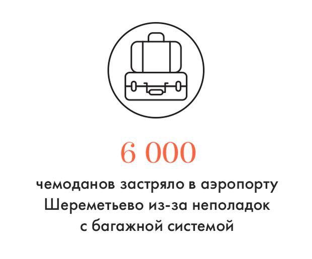 Цифра дня: Багажный коллапс в Шереметьеве — The Village — The ...