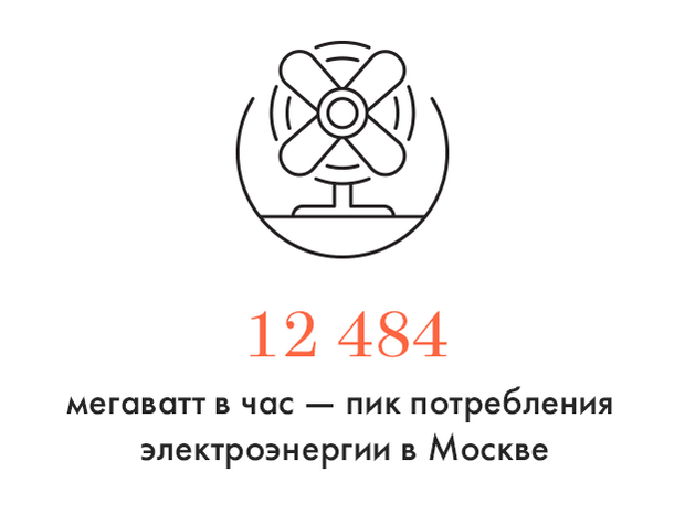 Цифра дня: Москвичи установили новый рекорд потребления энергии . Изображение № 1.