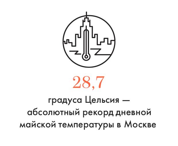 Цифра дня: Московская жара побила все рекорды. Изображение № 1.